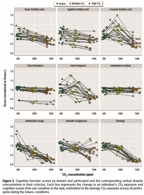 Monitorizare calitate aer - evolutie functii cognitive