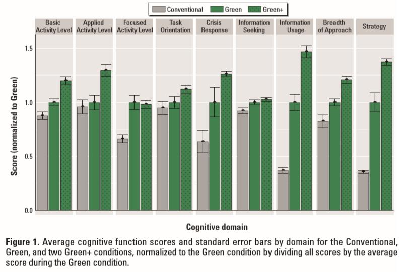 Monitorizare calitate aer - rezultate evaluare 9 functii cognitive
