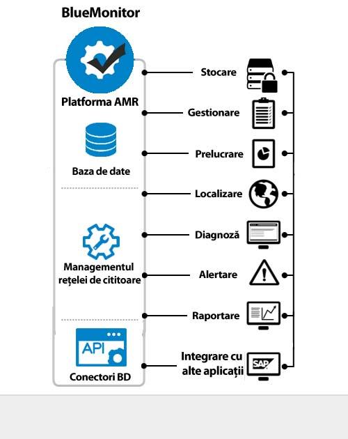 Sistem AMR BlueMonitor