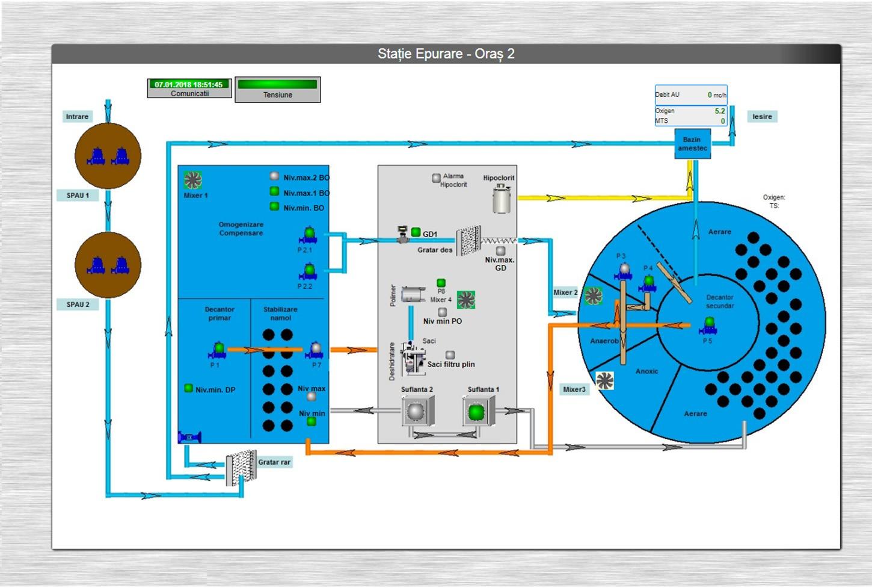 Sistem SCADA BlueMonitor statie epurare