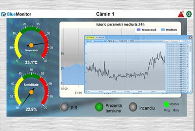 Platforma SCADA BlueMonitor - monitorizare camera serverelor in Cloud