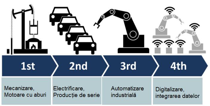 A patra revolutie industriala - digitalizarea productiei