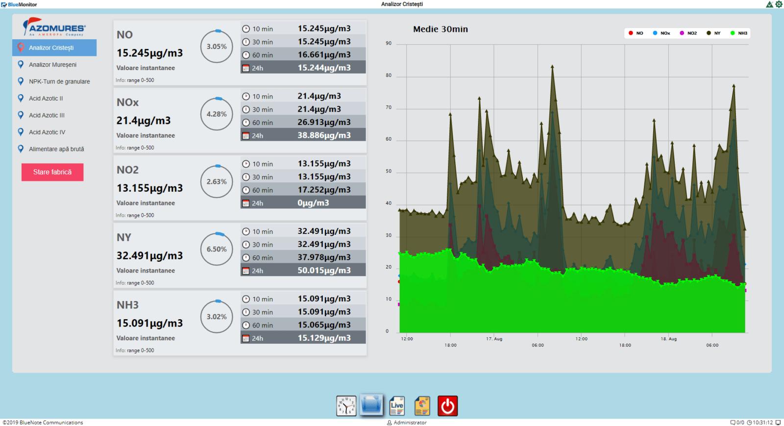 BlueMonitor - sistem monitorizare emisii poluanti