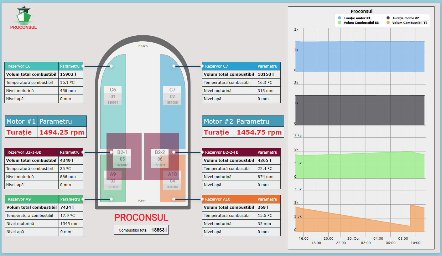 Ecran sinoptic sistem monitorizare consum motorina BlueMonitor