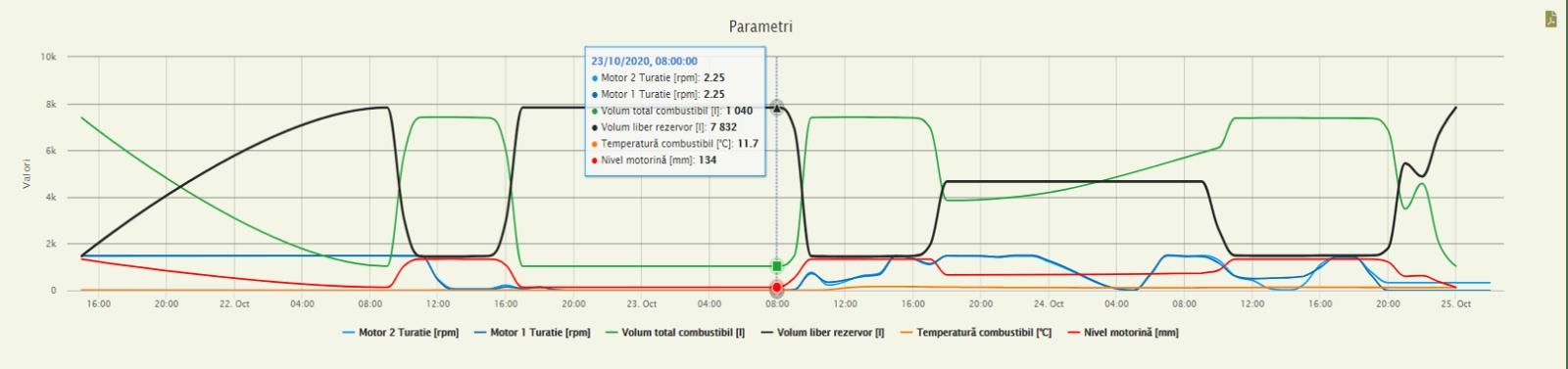 Raport istoric BlueMonitor - sistem monitorizare consum motorina