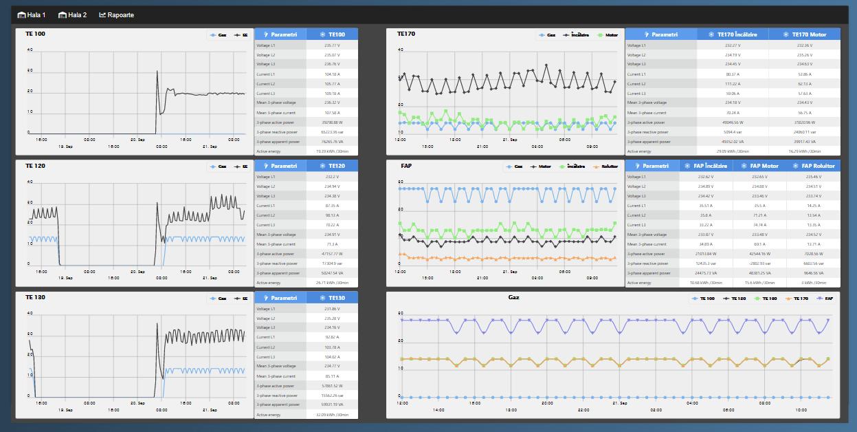 BlueMonitor - Sistem monitorizare regim de lucru