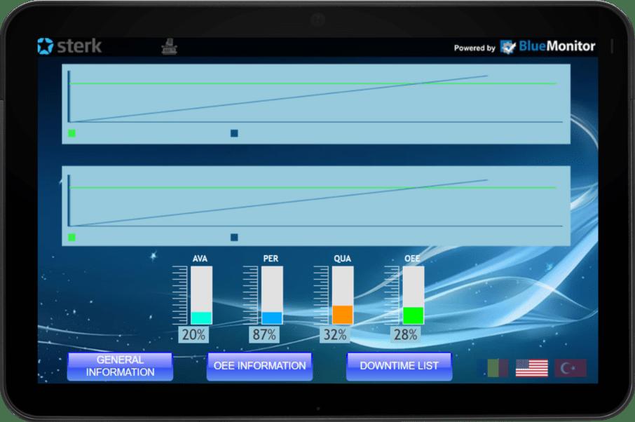 Sistem monitorizare producție - afisare indicatori productie